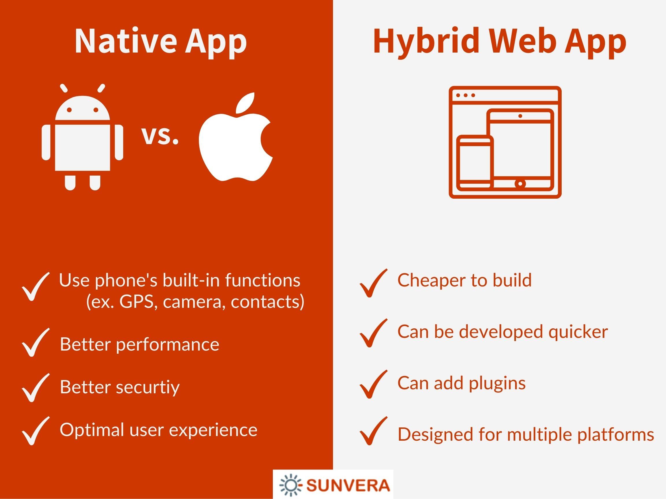 Native app vs Hybrid web app