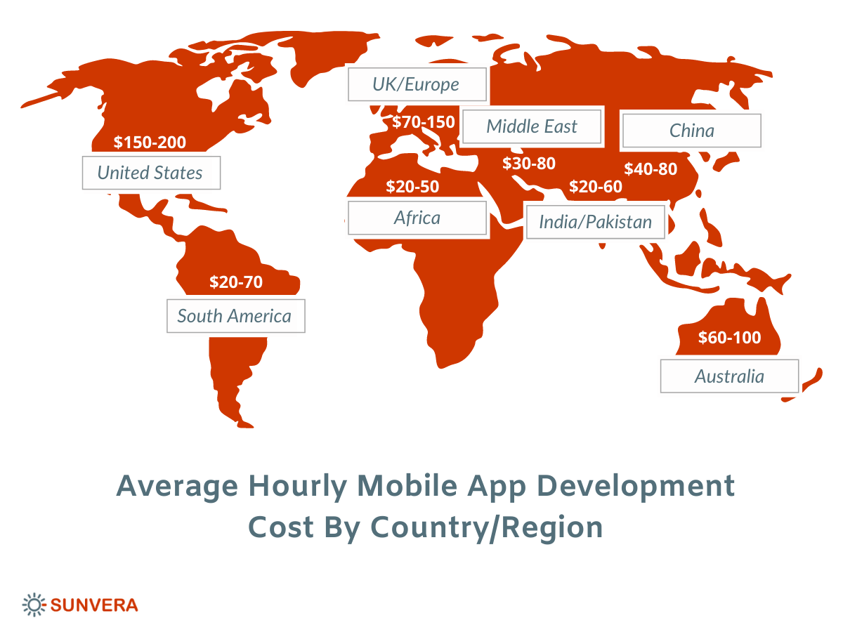 Average Hourly Mobile App Development Cost by Country