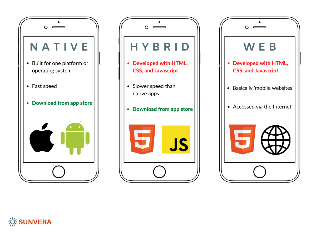 Hybrid, Web, and Native Apps