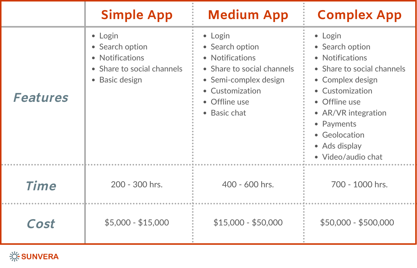 simple, medium, and complex apps features, time, cost etc.